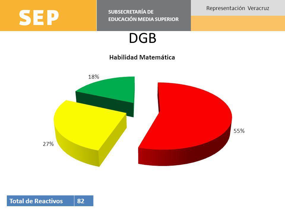 SUBSECRETARÍA DE EDUCACIÓN MEDIA SUPERIOR Representación Veracruz DGB Total de Reactivos82