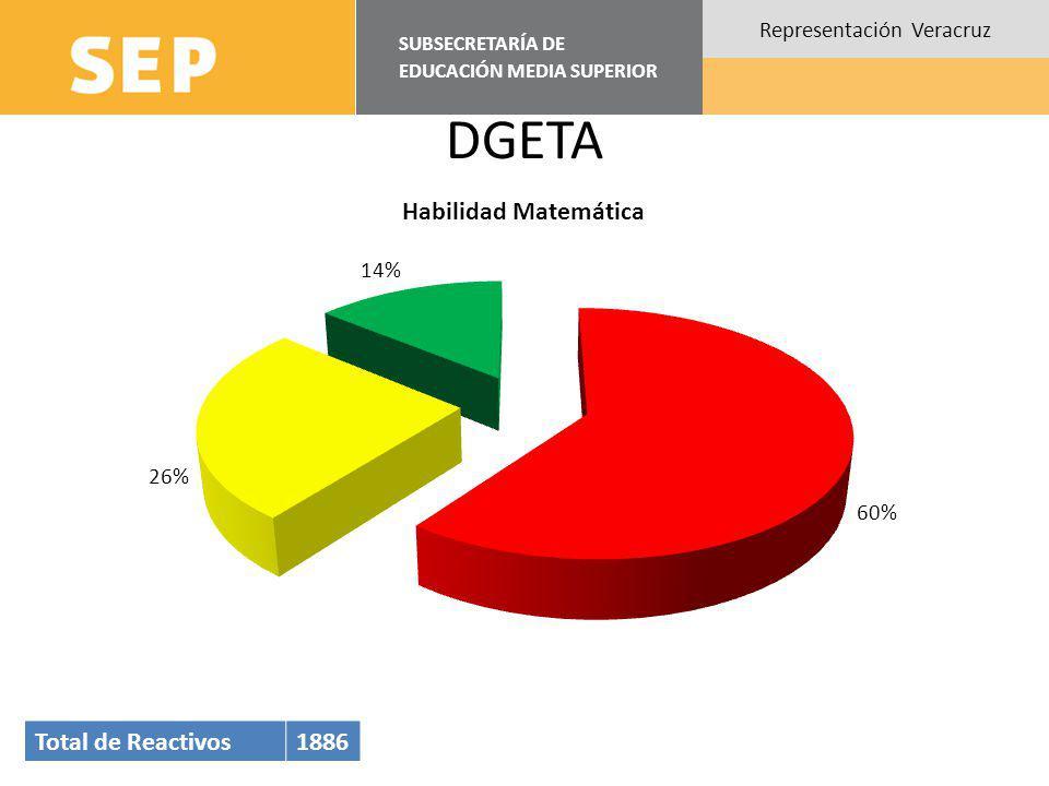 SUBSECRETARÍA DE EDUCACIÓN MEDIA SUPERIOR Representación Veracruz DGETA Total de Reactivos1886
