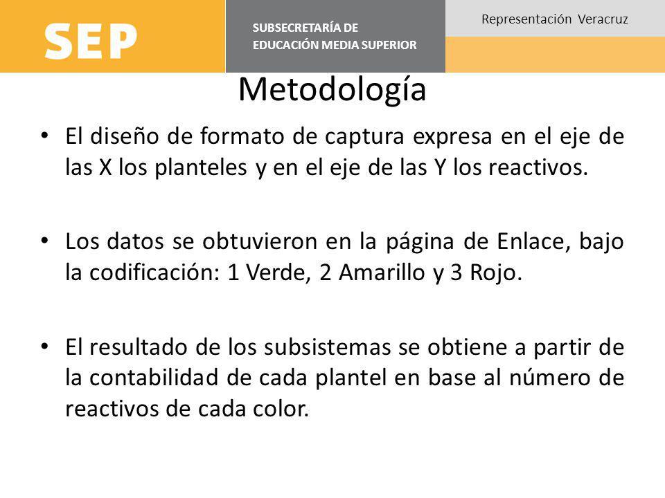 SUBSECRETARÍA DE EDUCACIÓN MEDIA SUPERIOR Representación Veracruz Metodología El diseño de formato de captura expresa en el eje de las X los planteles