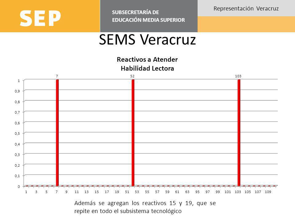 SUBSECRETARÍA DE EDUCACIÓN MEDIA SUPERIOR Representación Veracruz SEMS Veracruz Además se agregan los reactivos 15 y 19, que se repite en todo el subs