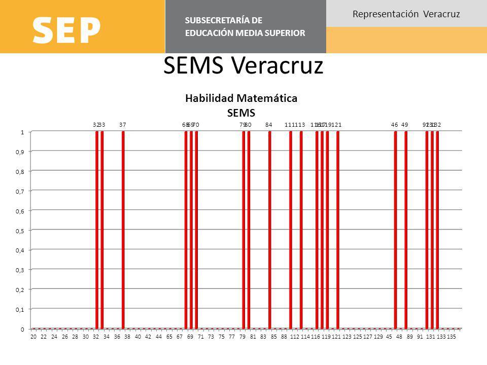 SUBSECRETARÍA DE EDUCACIÓN MEDIA SUPERIOR Representación Veracruz SEMS Veracruz