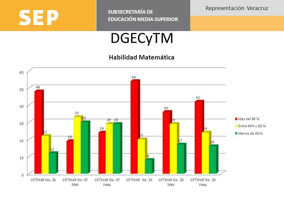 SUBSECRETARÍA DE EDUCACIÓN MEDIA SUPERIOR Representación Veracruz DGECyTM Total de Reactivos300