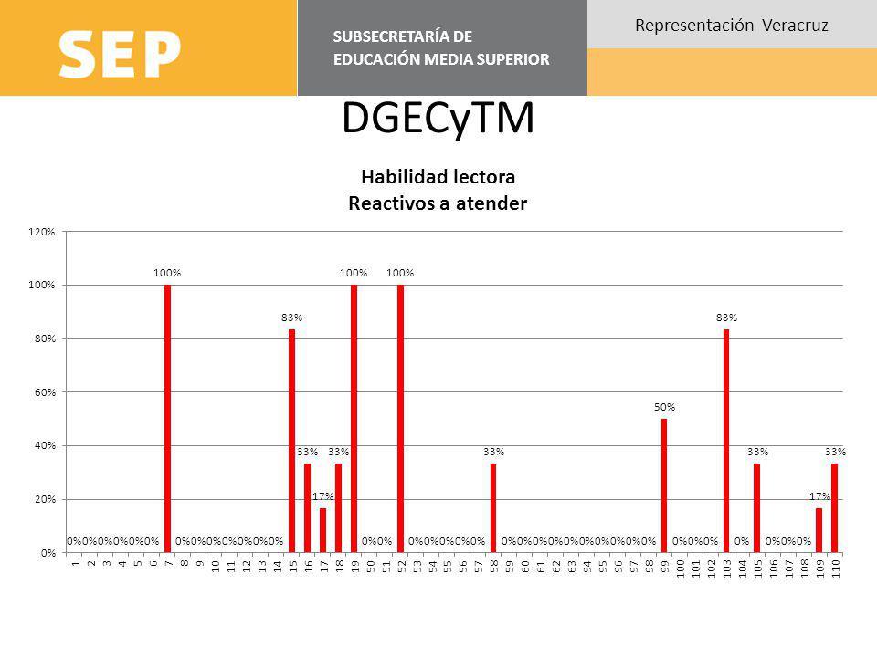 SUBSECRETARÍA DE EDUCACIÓN MEDIA SUPERIOR Representación Veracruz DGETI Total de Reactivos5084
