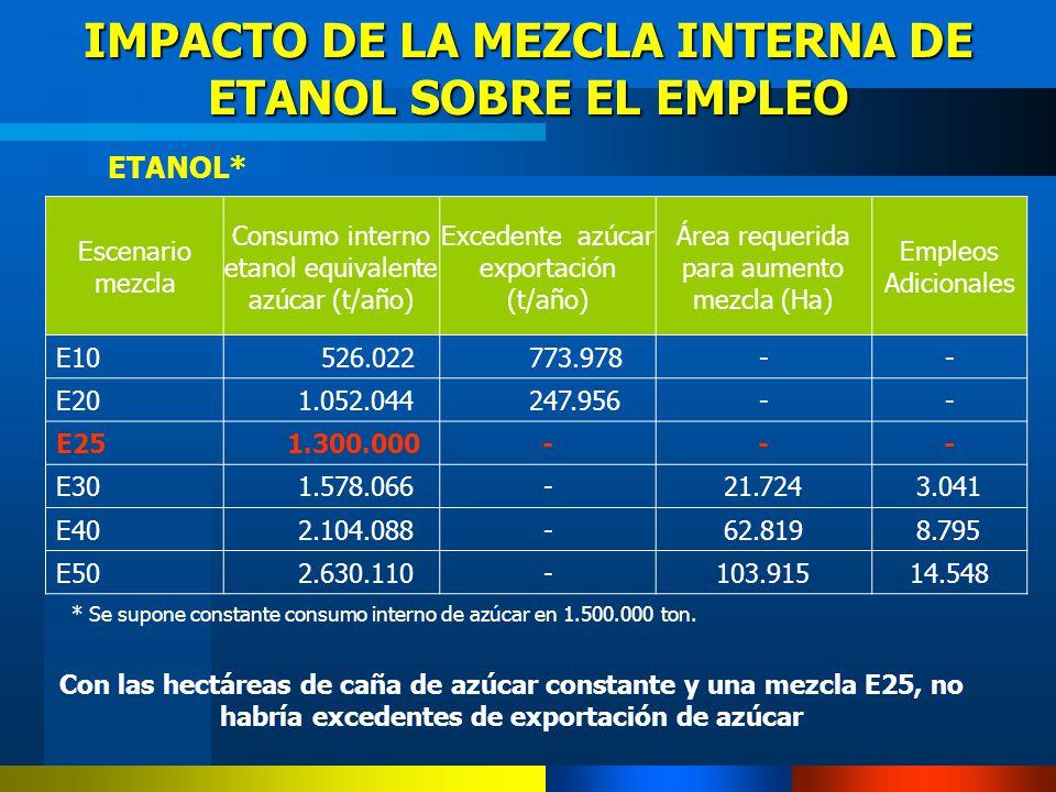 Con las hectáreas de caña de azúcar constante y una mezcla E25, no habría excedentes de exportación de azúcar IMPACTO DE LA MEZCLA INTERNA DE ETANOL S