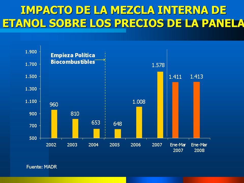 IMPACTO DE LA MEZCLA INTERNA DE ETANOL SOBRE LOS PRECIOS DE LA PANELA Fuente: MADR