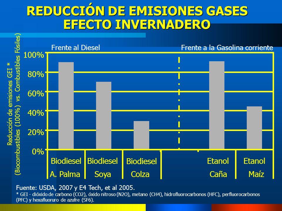 REDUCCIÓN DE EMISIONES GASES EFECTO INVERNADERO 0% 20% 40% 60% 80% 100% Biodiesel Etanol A. PalmaSoyaColzaCañaMaíz Reducción de emisiones GEI * (Bioco