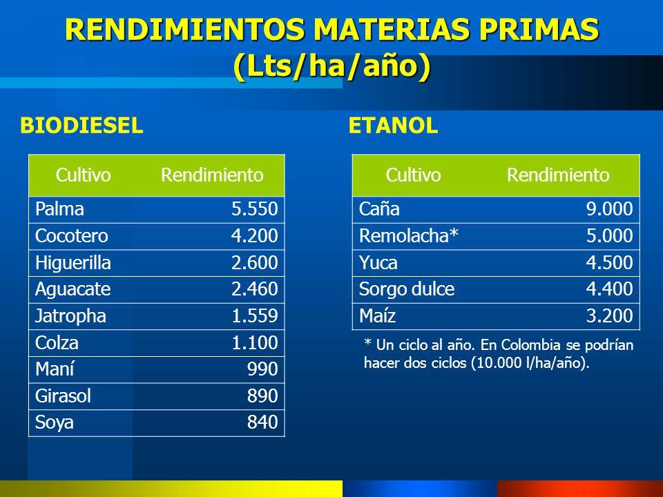 BIODIESELETANOL RENDIMIENTOS MATERIAS PRIMAS (Lts/ha/año) * Un ciclo al año. En Colombia se podrían hacer dos ciclos (10.000 l/ha/año). CultivoRendimi
