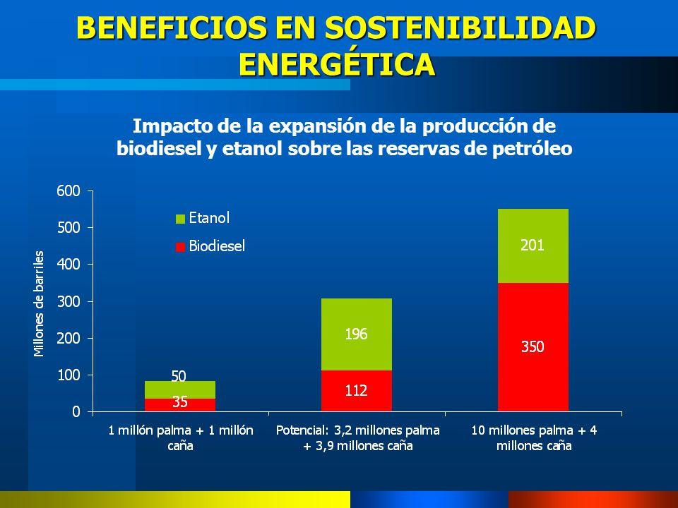 Impacto de la expansión de la producción de biodiesel y etanol sobre las reservas de petróleo BENEFICIOS EN SOSTENIBILIDAD ENERGÉTICA
