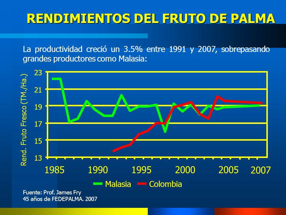 RENDIMIENTOS DEL FRUTO DE PALMA 13 15 17 19 21 23 19851990199520002005 Rend. Fruto Fresco (TM./Ha.) MalasiaColombia La productividad creció un 3.5% en
