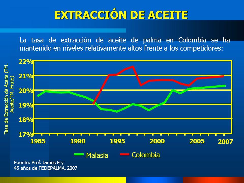 EXTRACCIÓN DE ACEITE La tasa de extracción de aceite de palma en Colombia se ha mantenido en niveles relativamente altos frente a los competidores: 17
