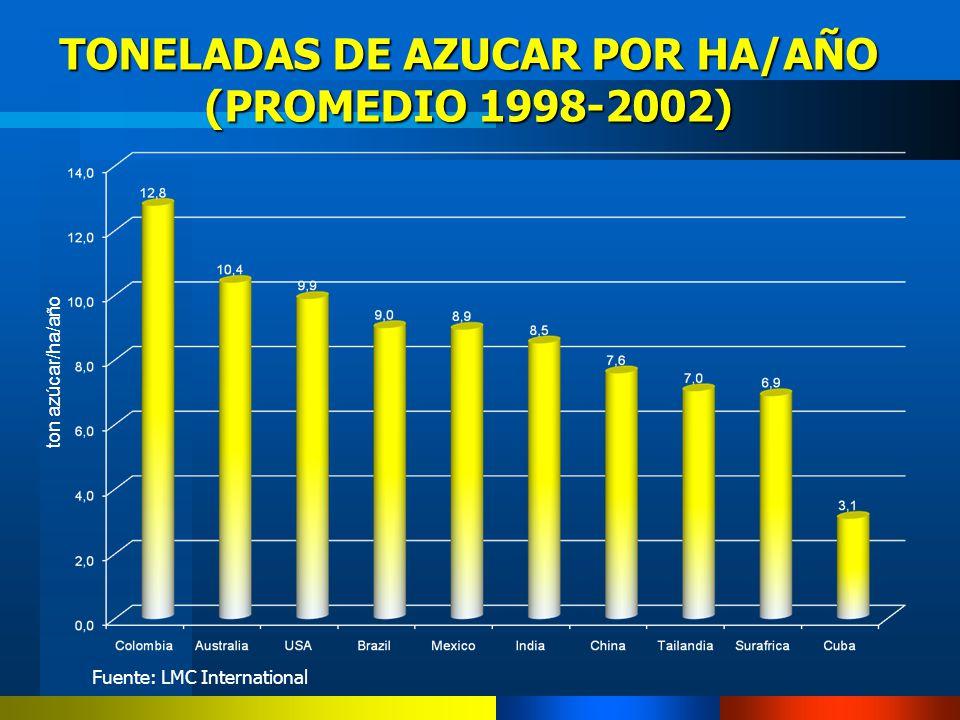 TONELADAS DE AZUCAR POR HA/AÑO (PROMEDIO 1998-2002) ton azúcar/ha/año Fuente: LMC International