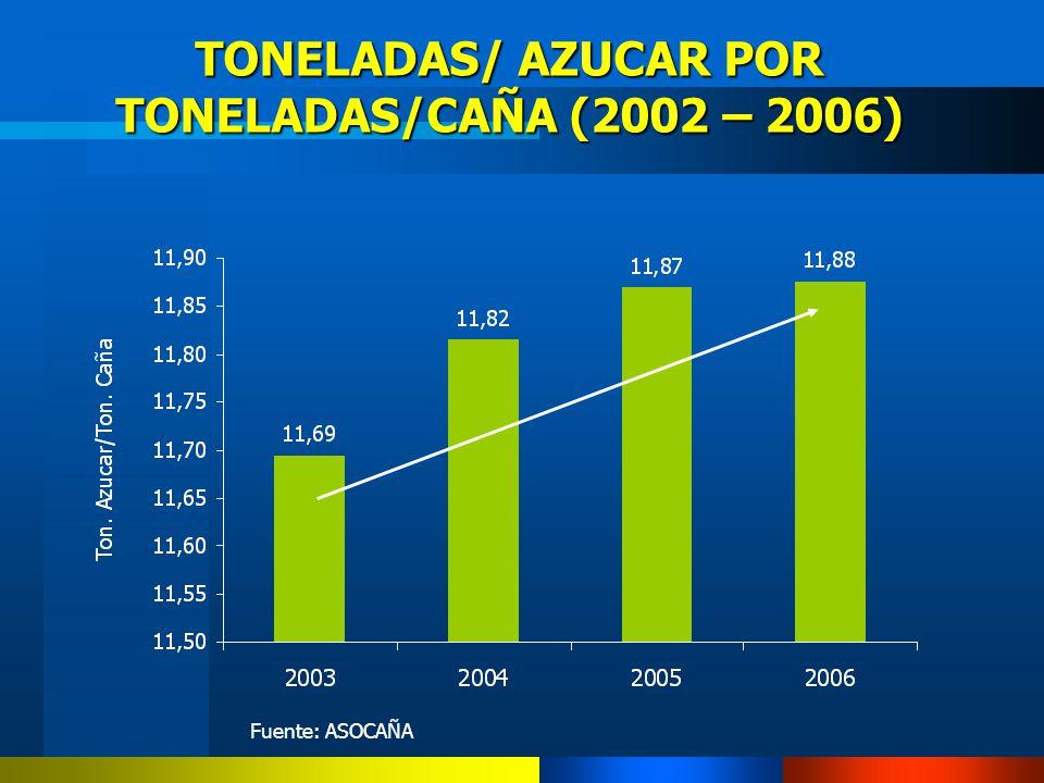 TONELADAS/ AZUCAR POR TONELADAS/CAÑA (2002 – 2006) Fuente: ASOCAÑA