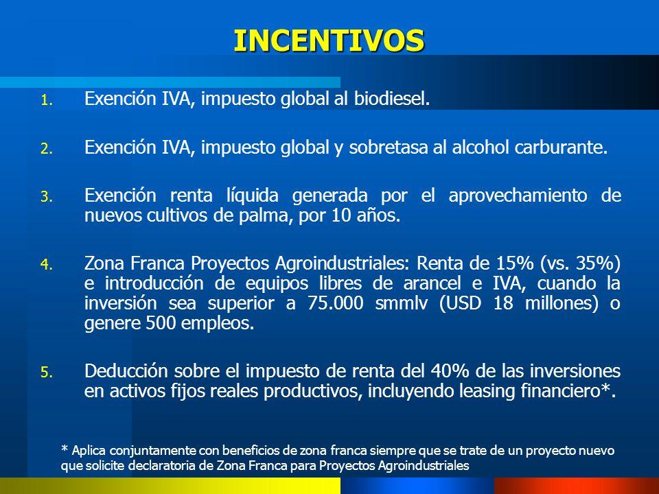 1. Exención IVA, impuesto global al biodiesel. 2. Exención IVA, impuesto global y sobretasa al alcohol carburante. 3. Exención renta líquida generada