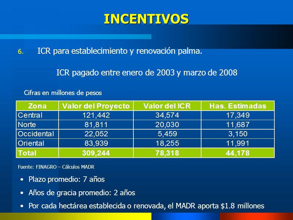 6. ICR para establecimiento y renovación palma. ICR pagado entre enero de 2003 y marzo de 2008 Cifras en millones de pesos Fuente: FINAGRO – Cálculos