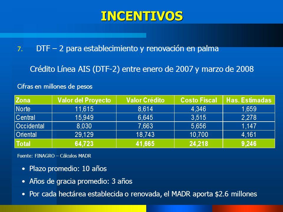7. DTF – 2 para establecimiento y renovación en palma Crédito Línea AIS (DTF-2) entre enero de 2007 y marzo de 2008 Cifras en millones de pesos Fuente