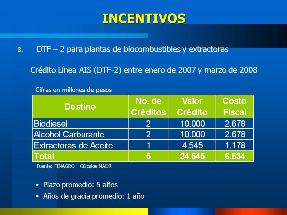 8. DTF – 2 para plantas de biocombustibles y extractoras Crédito Línea AIS (DTF-2) entre enero de 2007 y marzo de 2008 Cifras en millones de pesos Fue