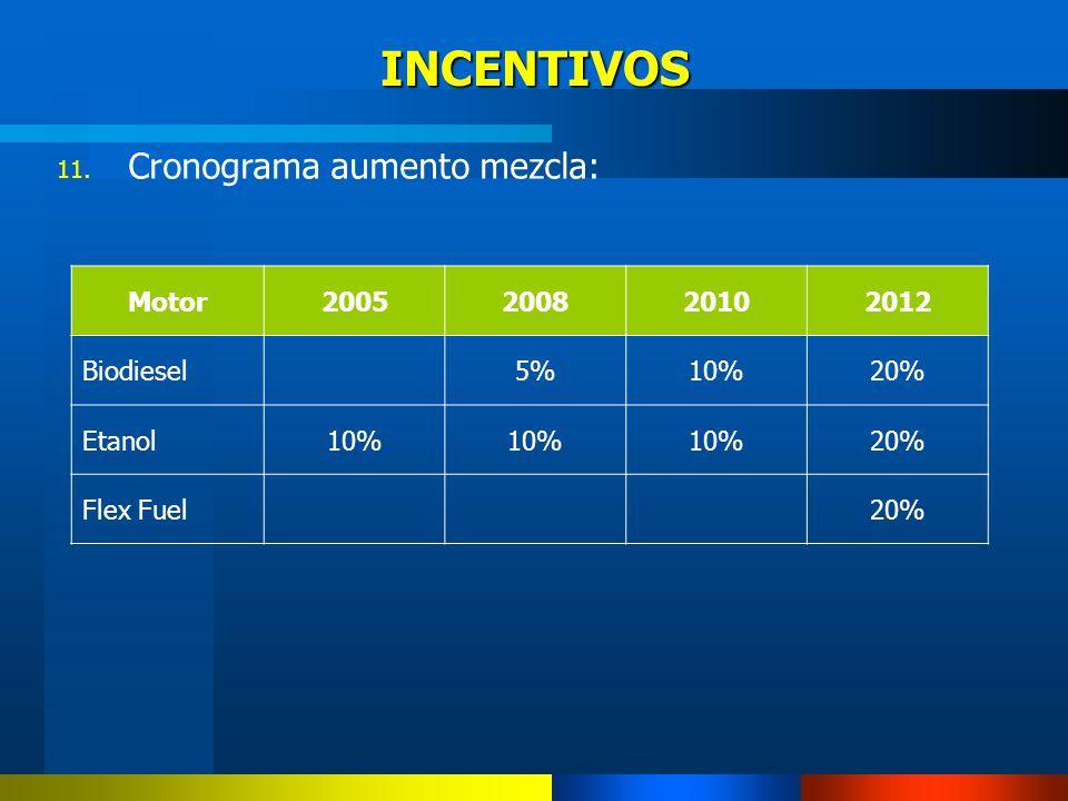 11. Cronograma aumento mezcla: INCENTIVOS Motor2005200820102012 Biodiesel 5%10%20% Etanol10% 20% Flex Fuel 20%