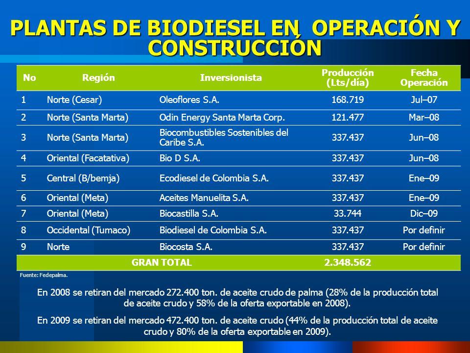PLANTAS DE BIODIESEL EN OPERACIÓN Y CONSTRUCCIÓN En 2008 se retiran del mercado 272.400 ton. de aceite crudo de palma (28% de la producción total de a