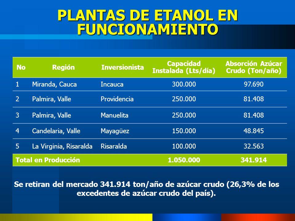 PLANTAS DE ETANOL EN FUNCIONAMIENTO Se retiran del mercado 341.914 ton/año de azúcar crudo (26,3% de los excedentes de azúcar crudo del país). NoRegió