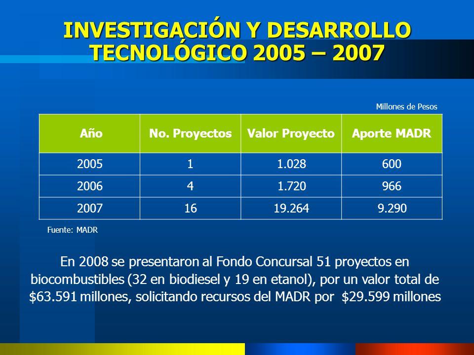 INVESTIGACIÓN Y DESARROLLO TECNOLÓGICO 2005 – 2007 AñoNo. ProyectosValor ProyectoAporte MADR 200511.028600 200641.720966 20071619.2649.290 Millones de