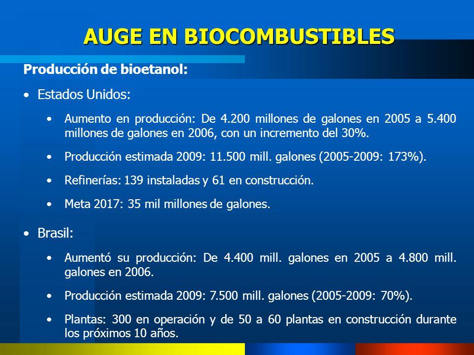 Producción de bioetanol: Estados Unidos: Aumento en producción: De 4.200 millones de galones en 2005 a 5.400 millones de galones en 2006, con un incre
