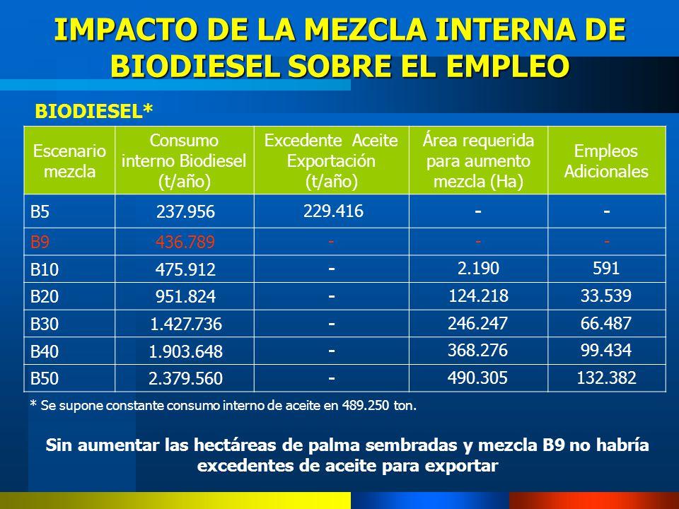 * Se supone constante consumo interno de aceite en 489.250 ton. BIODIESEL* IMPACTO DE LA MEZCLA INTERNA DE BIODIESEL SOBRE EL EMPLEO Sin aumentar las