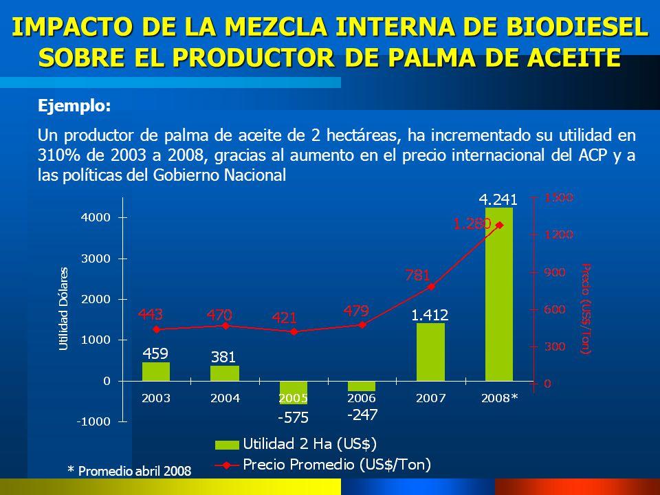 IMPACTO DE LA MEZCLA INTERNA DE BIODIESEL SOBRE EL PRODUCTOR DE PALMA DE ACEITE Ejemplo: Un productor de palma de aceite de 2 hectáreas, ha incrementa