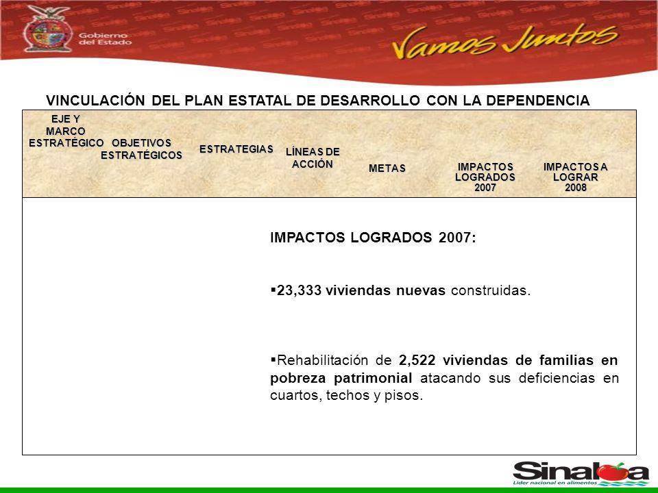Sistema Integral de Planeación, Programación y Presupuestación del Gasto Público Proceso para el Ejercicio Fiscal del año 2005 VINCULACIÓN DEL PLAN ESTATAL DE DESARROLLO CON LA DEPENDENCIA OBJETIVOS ESTRATÉGICOS ESTRATEGIAS LÍNEAS DE ACCIÓN IMPACTOS A LOGRAR2008METAS EJE Y MARCO ESTRATÉGICO IMPACTOS LOGRADOS 2007 IMPACTOS LOGRADOS 2007: 23,333 viviendas nuevas construidas.