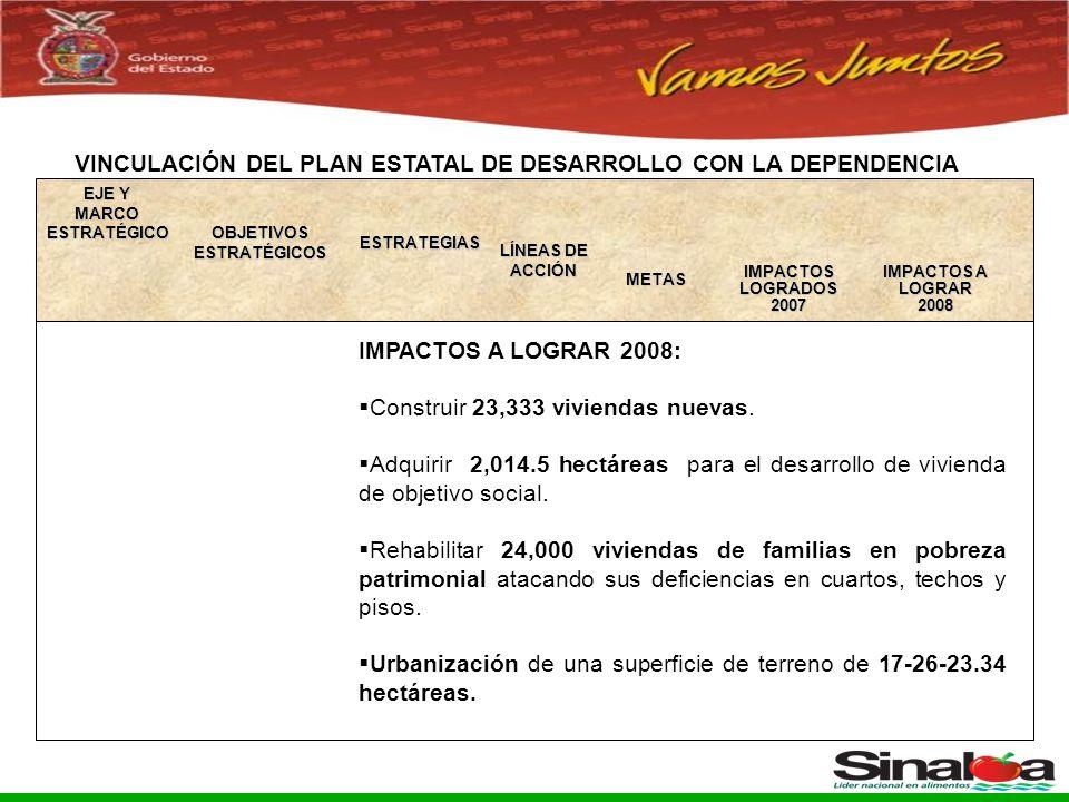 Sistema Integral de Planeación, Programación y Presupuestación del Gasto Público Proceso para el Ejercicio Fiscal del año 2005 VINCULACIÓN DEL PLAN ESTATAL DE DESARROLLO CON LA DEPENDENCIA OBJETIVOS ESTRATÉGICOS ESTRATEGIAS LÍNEAS DE ACCIÓN IMPACTOS A LOGRAR2008 METAS IMPACTOS A LOGRAR 2008: Construir 23,333 viviendas nuevas.