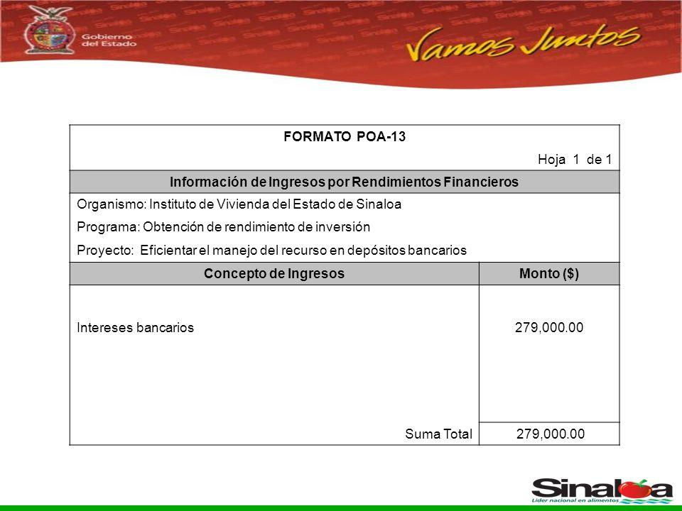 Sistema Integral de Planeación, Programación y Presupuestación del Gasto Público Proceso para el Ejercicio Fiscal del año 2005 FORMATO POA-13 Hoja 1 de 1 Información de Ingresos por Rendimientos Financieros Organismo: Instituto de Vivienda del Estado de Sinaloa Programa: Obtención de rendimiento de inversión Proyecto: Eficientar el manejo del recurso en depósitos bancarios Concepto de IngresosMonto ($) Intereses bancarios279,000.00 Suma Total 279,000.00