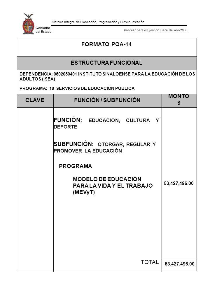 Sistema Integral de Planeación, Programación y Presupuestación Proceso para el Ejercicio Fiscal del año 2008 Gobierno del Estado TOTAL FUNCIÓN: EDUCACIÓN, CULTURA Y DEPORTE MONTO $ FUNCIÓN / SUBFUNCIÓNCLAVE PROGRAMA: 18 SERVICIOS DE EDUCACIÓN PÚBLICA DEPENDENCIA: 0502050401 INSTITUTO SINALOENSE PARA LA EDUCACIÓN DE LOS ADULTOS (ISEA) ESTRUCTURA FUNCIONAL FORMATO POA-14 SUBFUNCIÓN: OTORGAR, REGULAR Y PROMOVER LA EDUCACIÓN PROGRAMA MODELO DE EDUCACIÓN PARA LA VIDA Y EL TRABAJO (MEVyT) 53,427,496.00