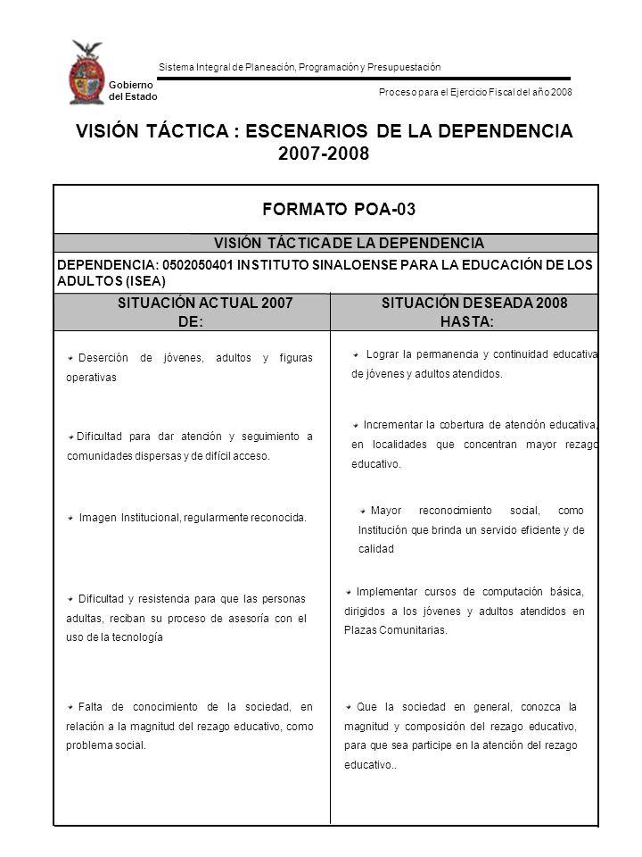 Sistema Integral de Planeación, Programación y Presupuestación Proceso para el Ejercicio Fiscal del año 2008 Gobierno del Estado VISIÓN TÁCTICA : ESCENARIOS DE LA DEPENDENCIA 2007-2008 SITUACIÓN ACTUAL 2007SITUACIÓN DESEADA 2008 DE:HASTA: FORMATO POA-03 VISIÓN TÁCTICA DE LA DEPENDENCIA DEPENDENCIA: 0502050401 INSTITUTO SINALOENSE PARA LA EDUCACIÓN DE LOS ADULTOS (ISEA) Deserción de jóvenes, adultos y figuras operativas Lograr la permanencia y continuidad educativa de jóvenes y adultos atendidos.