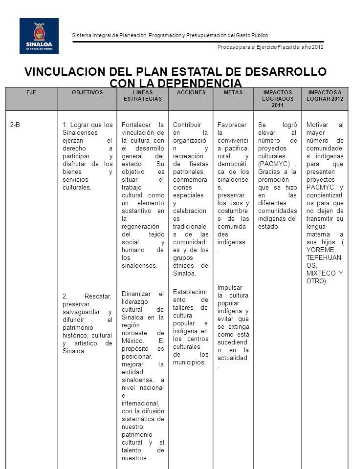 Sistema Integral de Planeación, Programación y Presupuestación del Gasto Público Proceso para el Ejercicio Fiscal del año 2012 EJEOBJETIVOSLINEAS ESTRATEGIAS ACCIONESMETASIMPACTOS LOGRADOS 2011 IMPACTOS A LOGRAR 2012 2-D 2-F 1.Generar las condiciones necesarias para elevar la calidad de vida y el bienestar colectivo.