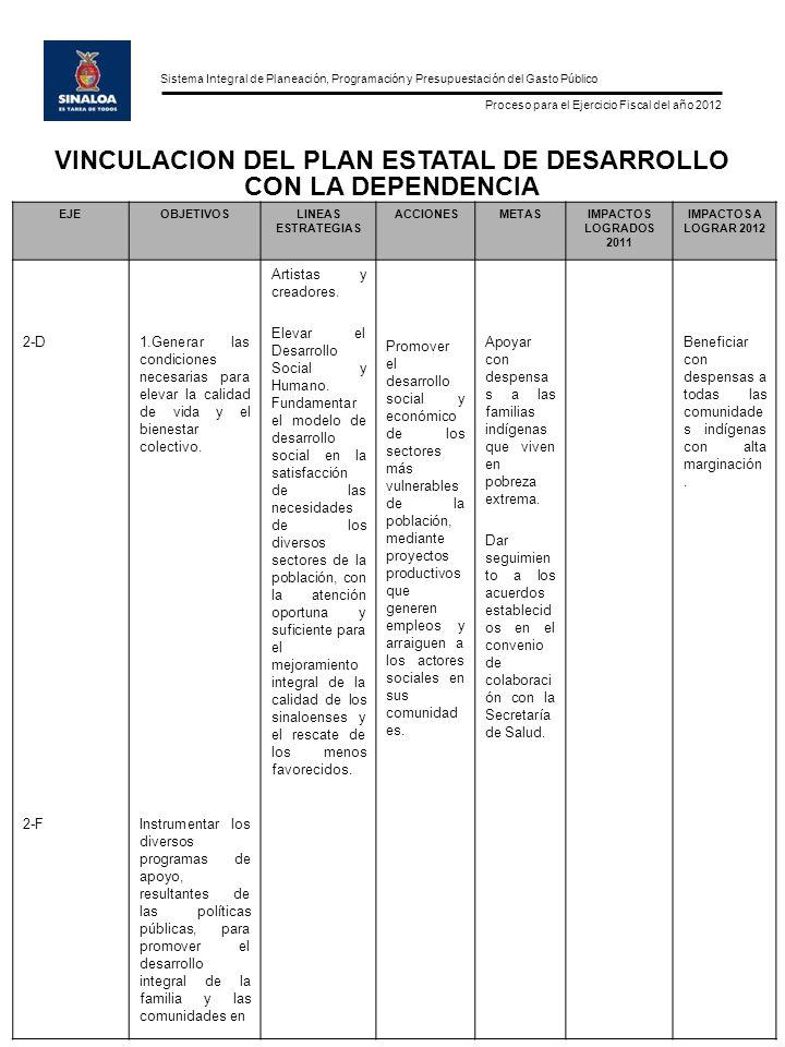 Sistema Integral de Planeación, Programación y Presupuestación del Gasto Público Proceso para el Ejercicio Fiscal del año 2012 EJEOBJETIVOSLINEAS ESTRATEGIAS ACCIONESMETASIMPACTOS LOGRADOS 2011 IMPACTOS A LOGRAR 2012 Materia de asistencia social, con el objeto de incrementar su calidad de vida.