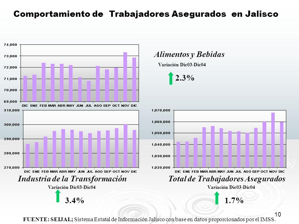 10 FUENTE: SEIJAL; Sistema Estatal de Información Jalisco con base en datos proporcionados por el IMSS. Comportamiento de Trabajadores Asegurados en J