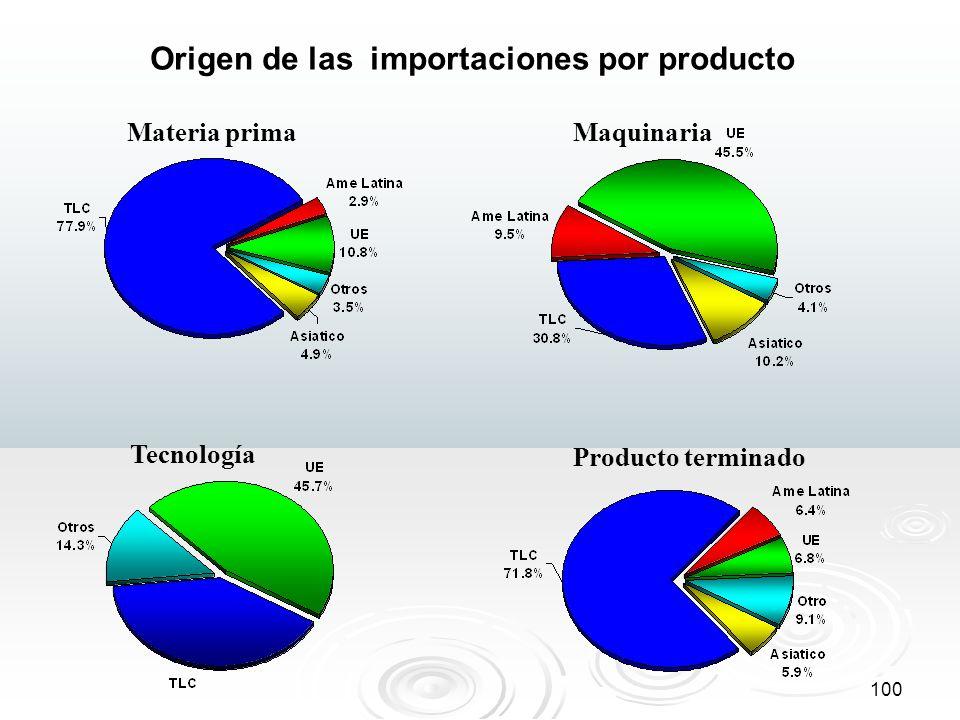 100 Origen de las importaciones por producto Materia primaMaquinaria Tecnología Producto terminado