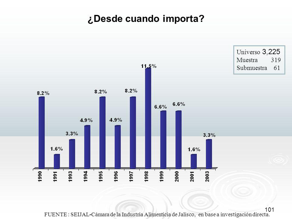 101 FUENTE : SEIJAL-Cámara de la Industria Alimenticia de Jalisco, en base a investigación directa. ¿Desde cuando importa? Universo 3,225 Muestra 319