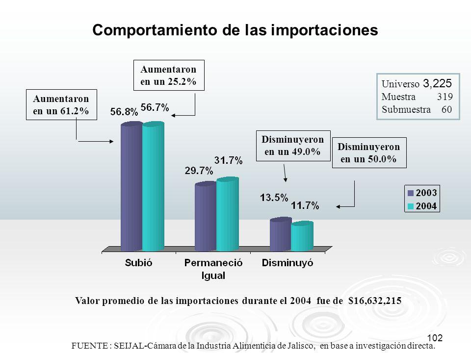102 FUENTE : SEIJAL-Cámara de la Industria Alimenticia de Jalisco, en base a investigación directa. Comportamiento de las importaciones Universo 3,225
