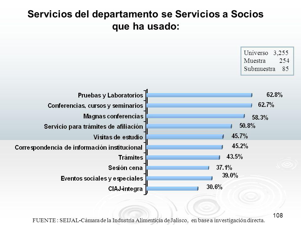 108 Servicios del departamento se Servicios a Socios que ha usado: Universo 3,255 Muestra 254 Submuestra 85 FUENTE : SEIJAL-Cámara de la Industria Ali