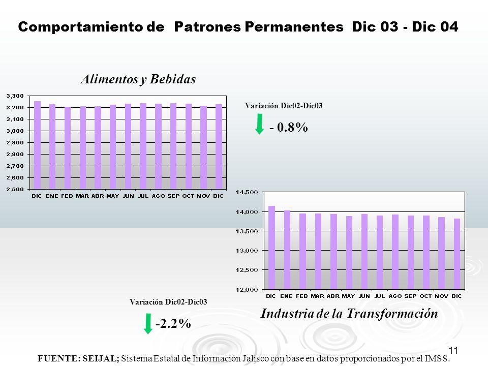 11 FUENTE: SEIJAL; Sistema Estatal de Información Jalisco con base en datos proporcionados por el IMSS. Comportamiento de Patrones Permanentes Dic 03