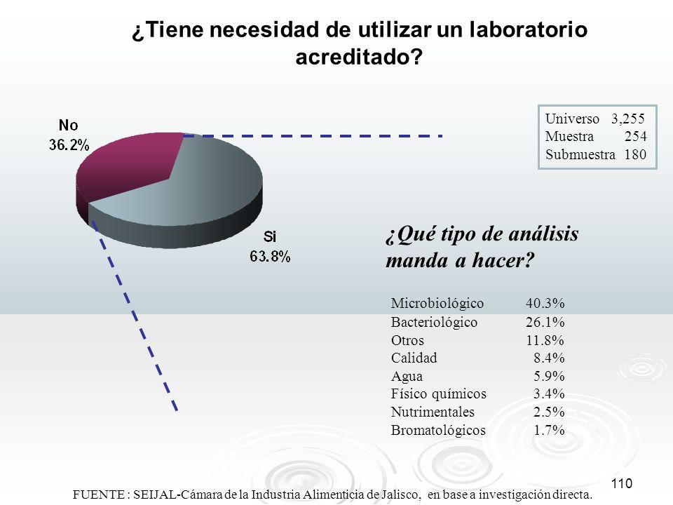 110 ¿Tiene necesidad de utilizar un laboratorio acreditado? Universo 3,255 Muestra 254 Submuestra 180 ¿Qué tipo de análisis manda a hacer? Microbiológ