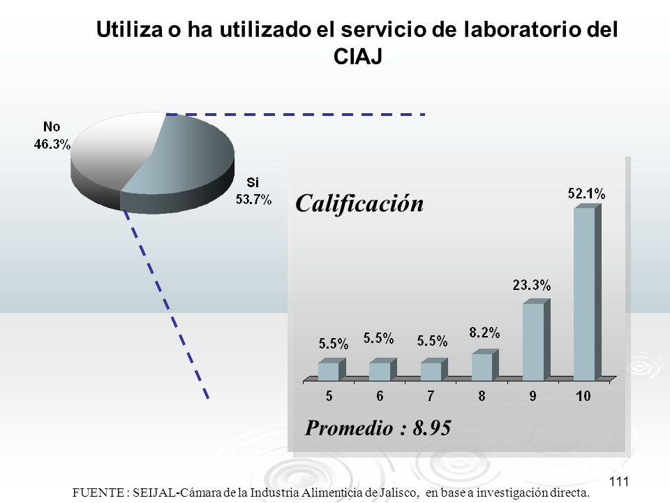111 Utiliza o ha utilizado el servicio de laboratorio del CIAJ Calificación Promedio : 8.95 FUENTE : SEIJAL-Cámara de la Industria Alimenticia de Jali