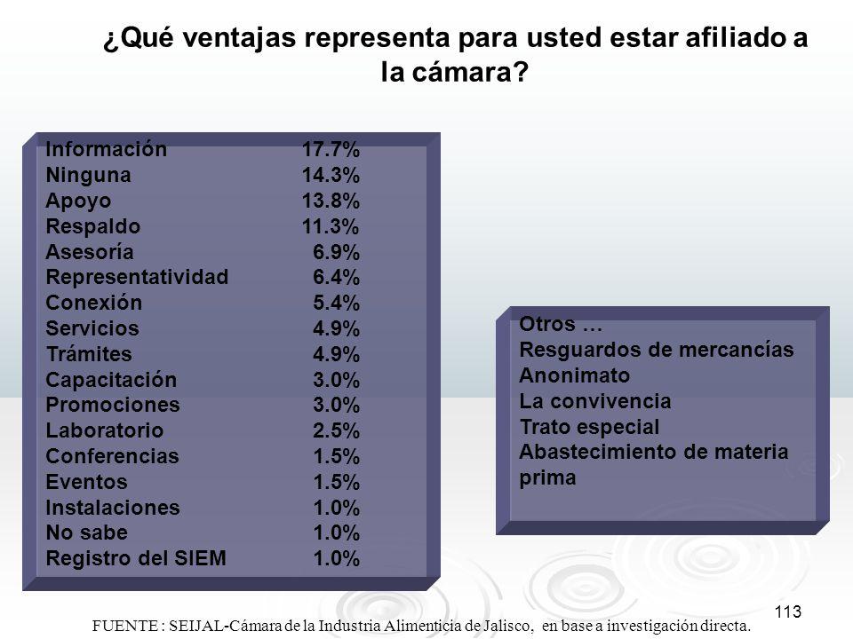 113 ¿Qué ventajas representa para usted estar afiliado a la cámara? Información17.7% Ninguna14.3% Apoyo13.8% Respaldo11.3% Asesoría 6.9% Representativ