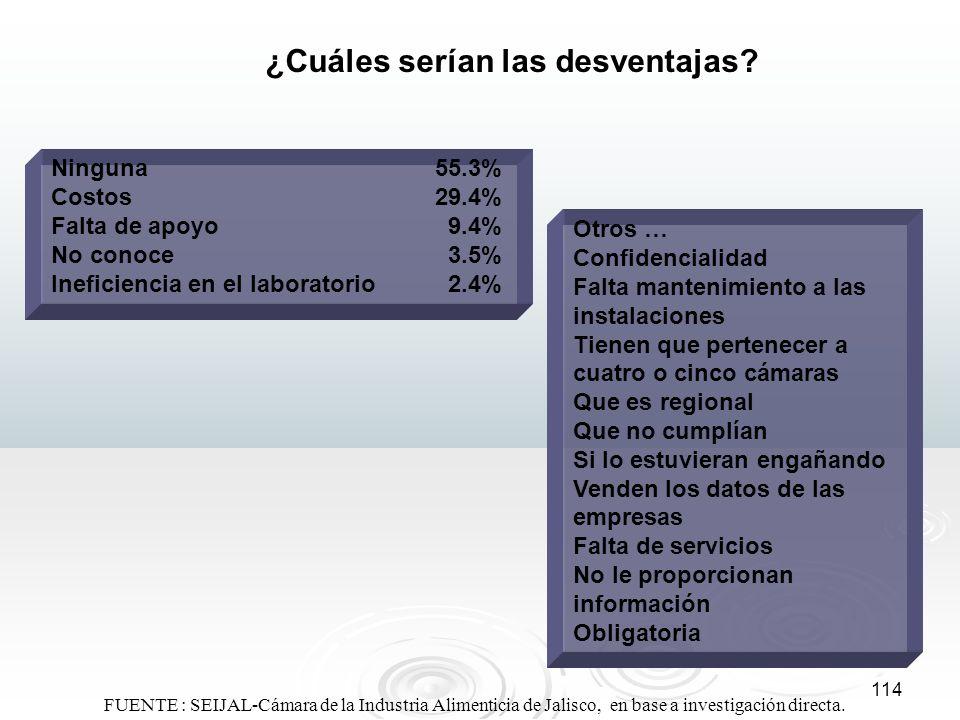 114 ¿Cuáles serían las desventajas? Ninguna55.3% Costos29.4% Falta de apoyo 9.4% No conoce 3.5% Ineficiencia en el laboratorio 2.4% Otros … Confidenci
