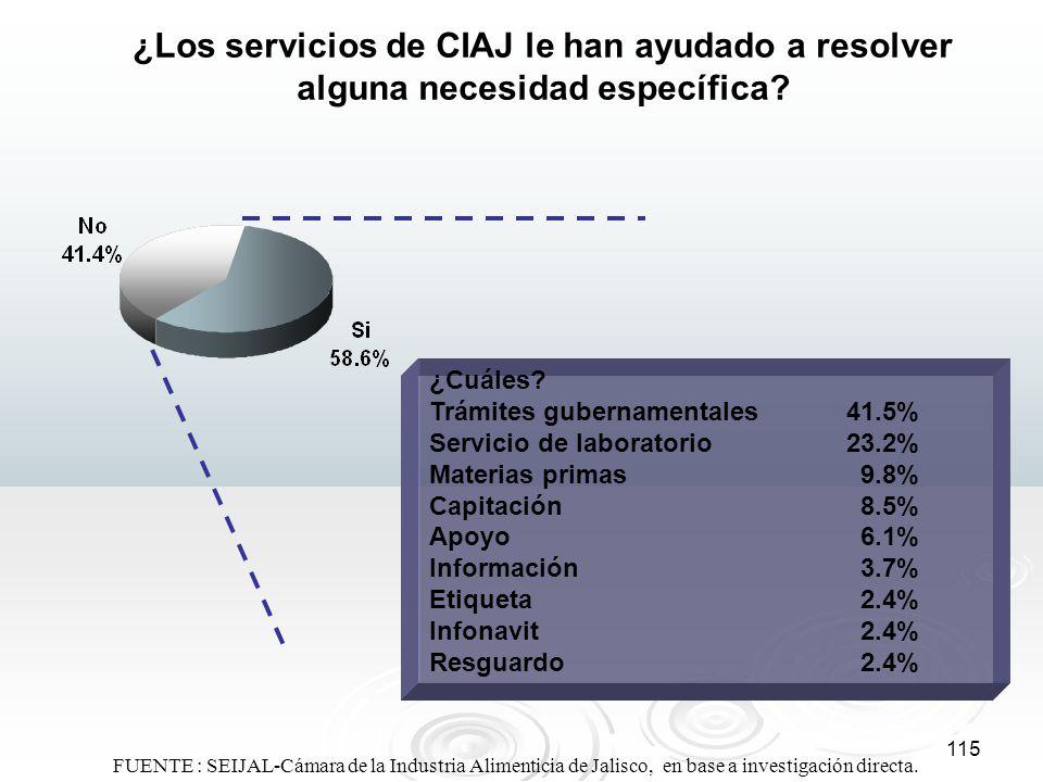 115 ¿Los servicios de CIAJ le han ayudado a resolver alguna necesidad específica? ¿Cuáles? Trámites gubernamentales41.5% Servicio de laboratorio23.2%
