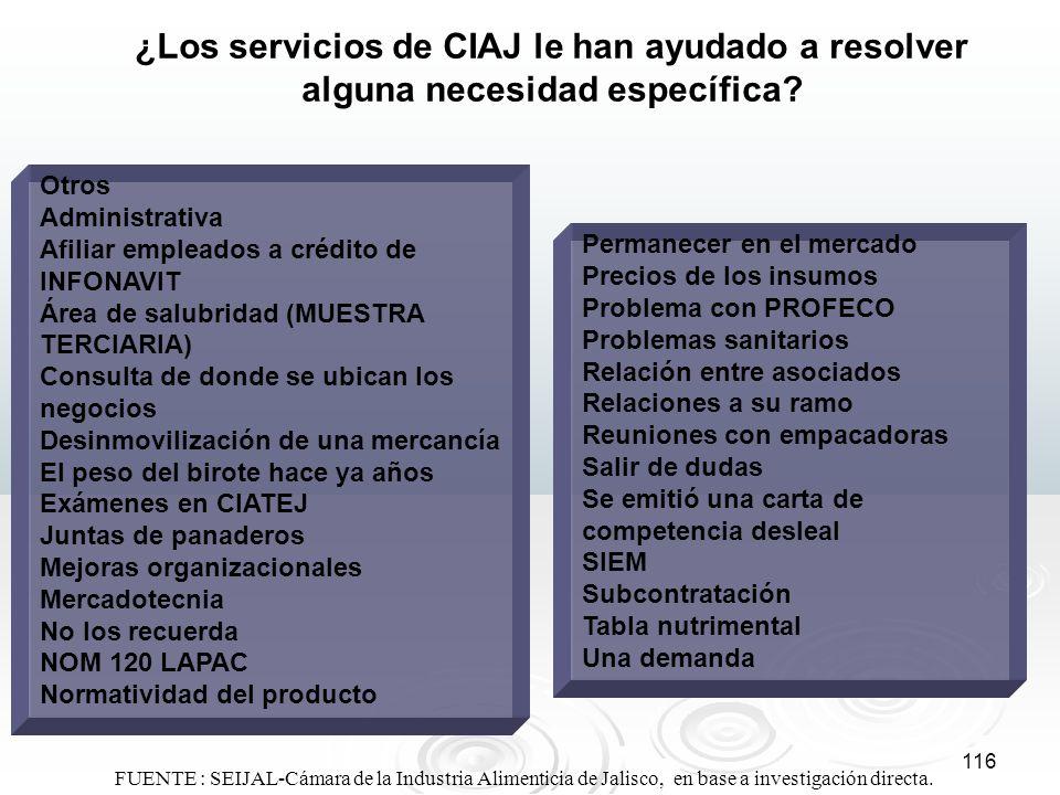 116 ¿Los servicios de CIAJ le han ayudado a resolver alguna necesidad específica? Otros Administrativa Afiliar empleados a crédito de INFONAVIT Área d