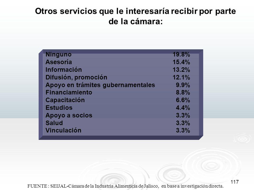 117 Otros servicios que le interesaría recibir por parte de la cámara: Ninguno19.8% Asesoría15.4% Información13.2% Difusión, promoción12.1% Apoyo en t