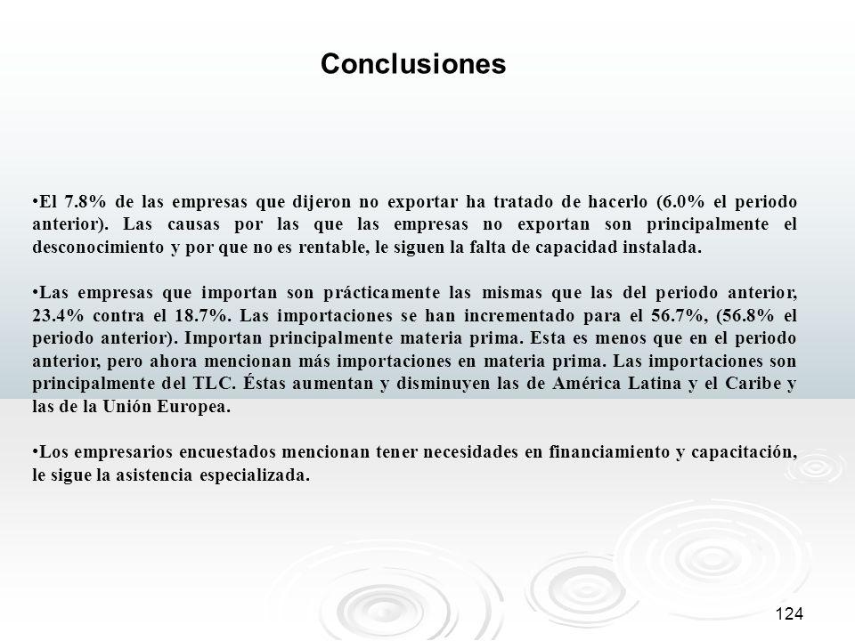 124 Conclusiones El 7.8% de las empresas que dijeron no exportar ha tratado de hacerlo (6.0% el periodo anterior). Las causas por las que las empresas