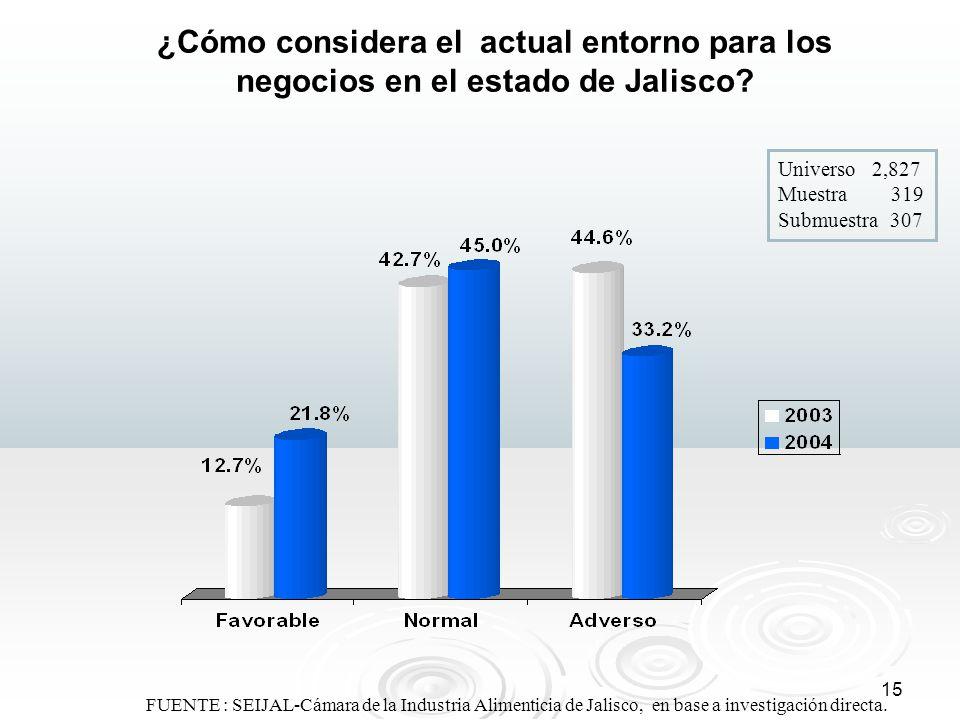 15 ¿Cómo considera el actual entorno para los negocios en el estado de Jalisco? FUENTE : SEIJAL-Cámara de la Industria Alimenticia de Jalisco, en base