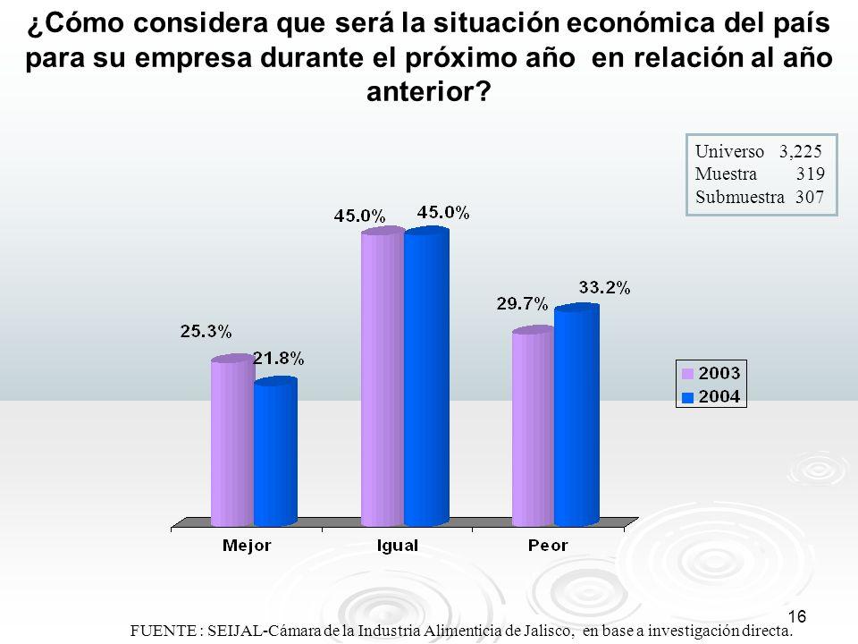 16 ¿Cómo considera que será la situación económica del país para su empresa durante el próximo año en relación al año anterior? FUENTE : SEIJAL-Cámara